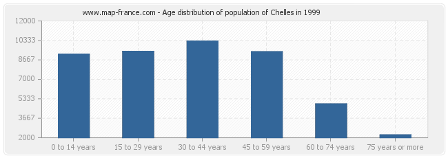 Age distribution of population of Chelles in 1999