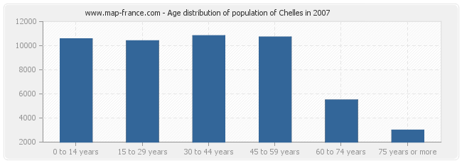 Age distribution of population of Chelles in 2007