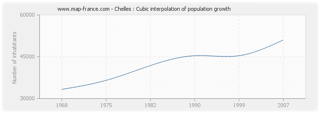 Chelles : Cubic interpolation of population growth