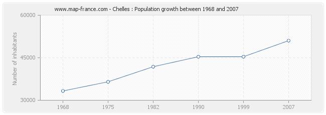 Population Chelles