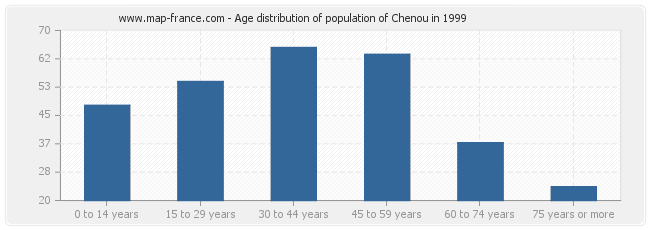 Age distribution of population of Chenou in 1999