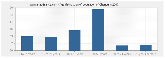 Age distribution of population of Chenou in 2007