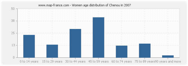Women age distribution of Chenou in 2007