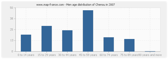 Men age distribution of Chenou in 2007