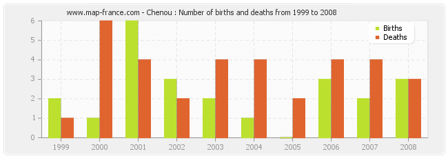 Chenou : Number of births and deaths from 1999 to 2008
