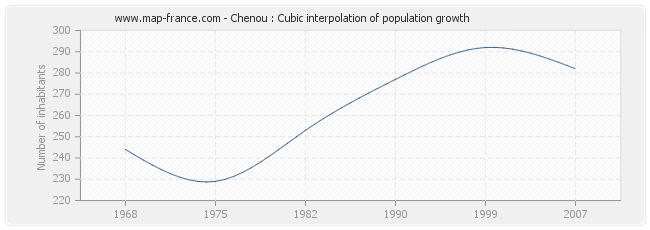 Chenou : Cubic interpolation of population growth