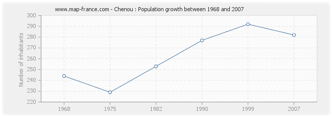 Population Chenou