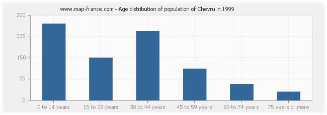 Age distribution of population of Chevru in 1999