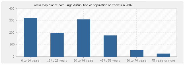 Age distribution of population of Chevru in 2007