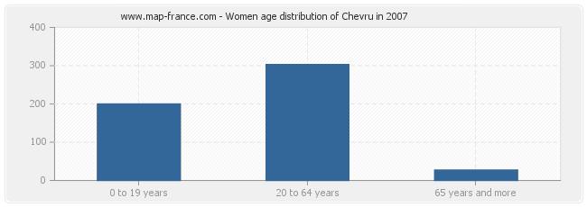 Women age distribution of Chevru in 2007