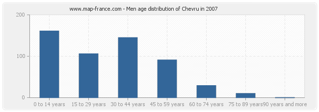 Men age distribution of Chevru in 2007