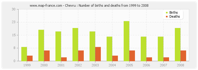 Chevru : Number of births and deaths from 1999 to 2008