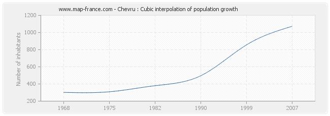 Chevru : Cubic interpolation of population growth