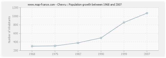 Population Chevru