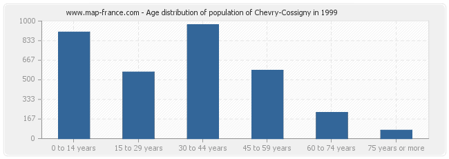 Age distribution of population of Chevry-Cossigny in 1999
