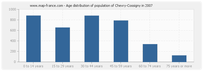 Age distribution of population of Chevry-Cossigny in 2007