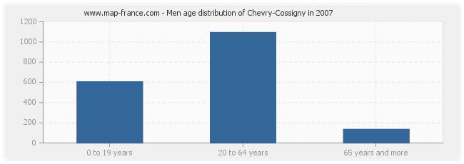 Men age distribution of Chevry-Cossigny in 2007