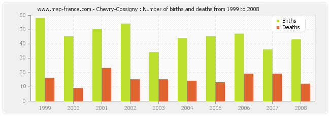 Chevry-Cossigny : Number of births and deaths from 1999 to 2008
