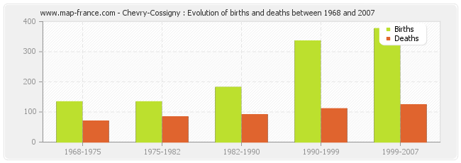 Chevry-Cossigny : Evolution of births and deaths between 1968 and 2007