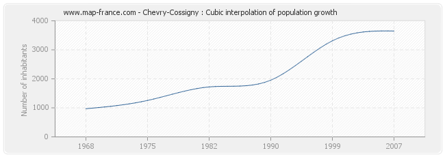 Chevry-Cossigny : Cubic interpolation of population growth