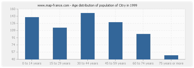 Age distribution of population of Citry in 1999