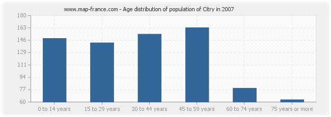 Age distribution of population of Citry in 2007
