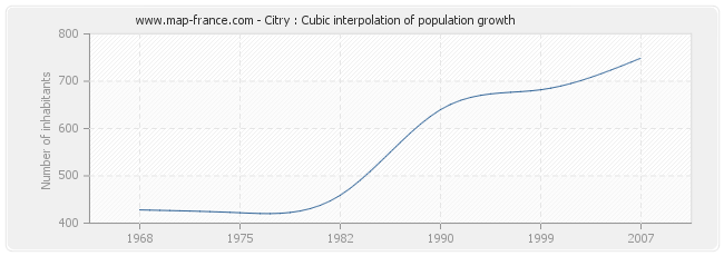 Citry : Cubic interpolation of population growth