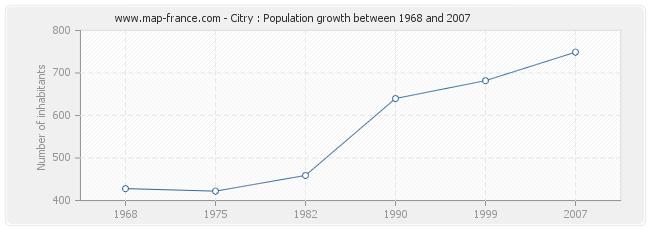 Population Citry