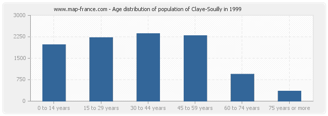 Age distribution of population of Claye-Souilly in 1999