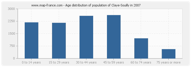 Age distribution of population of Claye-Souilly in 2007