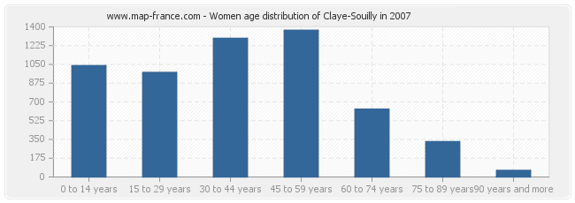 Women age distribution of Claye-Souilly in 2007