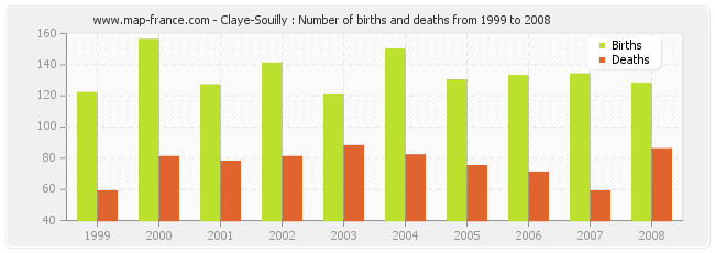 Claye-Souilly : Number of births and deaths from 1999 to 2008
