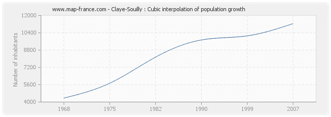 Claye-Souilly : Cubic interpolation of population growth