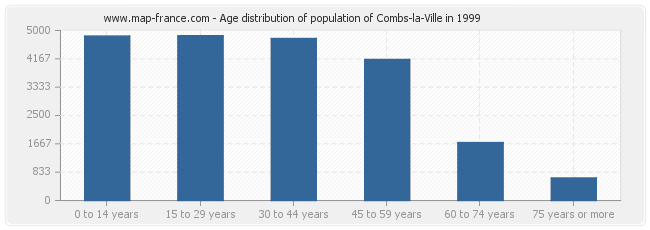 Age distribution of population of Combs-la-Ville in 1999