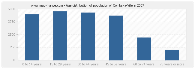 Age distribution of population of Combs-la-Ville in 2007