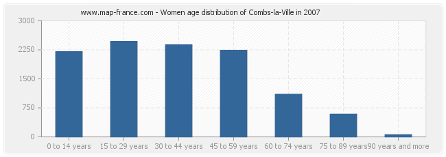 Women age distribution of Combs-la-Ville in 2007