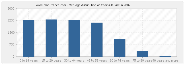 Men age distribution of Combs-la-Ville in 2007
