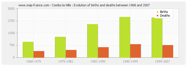 Combs-la-Ville : Evolution of births and deaths between 1968 and 2007