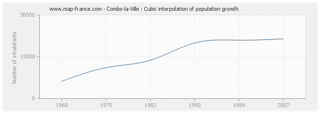 Combs-la-Ville : Cubic interpolation of population growth
