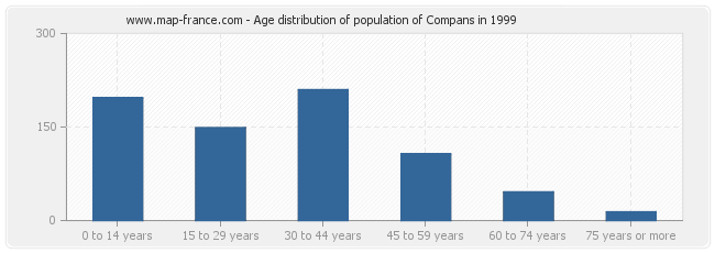 Age distribution of population of Compans in 1999