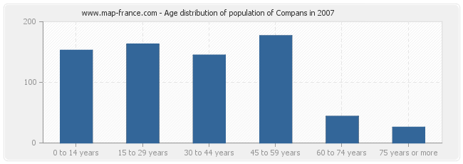 Age distribution of population of Compans in 2007