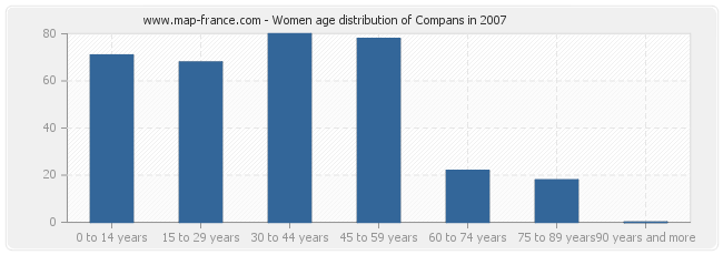 Women age distribution of Compans in 2007