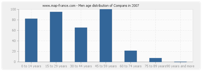 Men age distribution of Compans in 2007