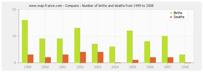 Compans : Number of births and deaths from 1999 to 2008