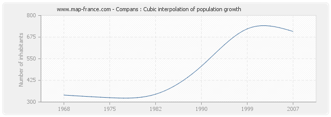 Compans : Cubic interpolation of population growth
