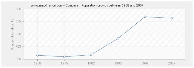 Population Compans