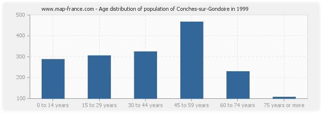 Age distribution of population of Conches-sur-Gondoire in 1999
