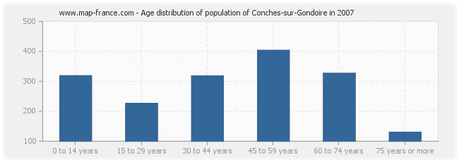 Age distribution of population of Conches-sur-Gondoire in 2007