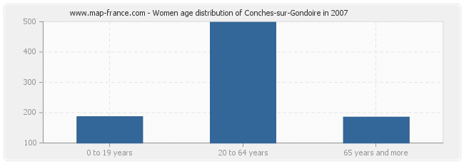 Women age distribution of Conches-sur-Gondoire in 2007