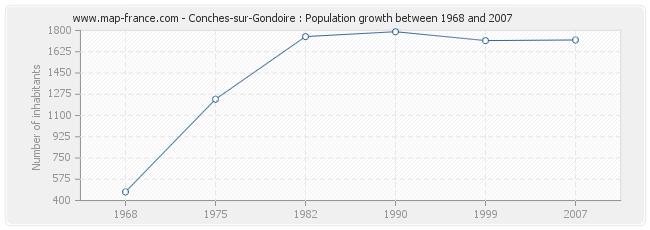 Population Conches-sur-Gondoire